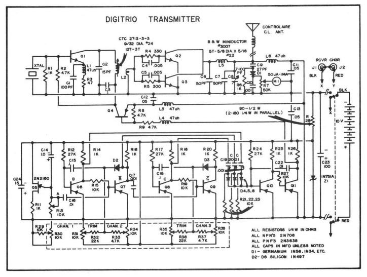 model radio control history